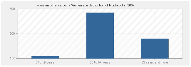 Women age distribution of Montaigut in 2007