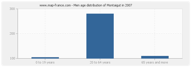 Men age distribution of Montaigut in 2007