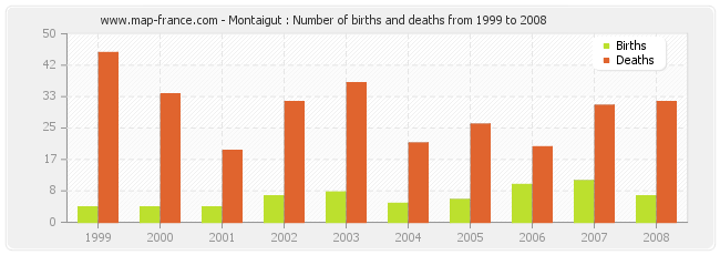 Montaigut : Number of births and deaths from 1999 to 2008