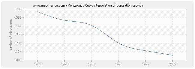 Montaigut : Cubic interpolation of population growth