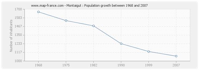 Population Montaigut