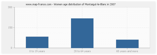 Women age distribution of Montaigut-le-Blanc in 2007