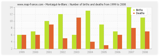 Montaigut-le-Blanc : Number of births and deaths from 1999 to 2008