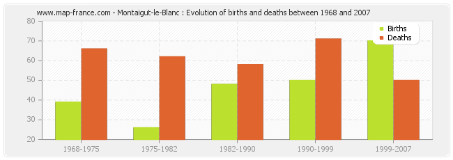 Montaigut-le-Blanc : Evolution of births and deaths between 1968 and 2007