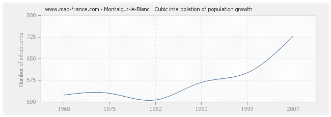 Montaigut-le-Blanc : Cubic interpolation of population growth