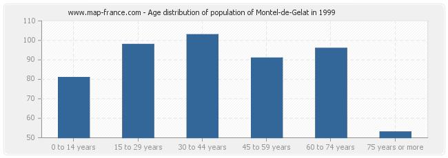 Age distribution of population of Montel-de-Gelat in 1999