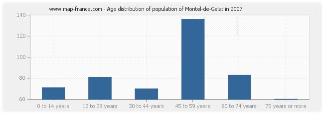 Age distribution of population of Montel-de-Gelat in 2007