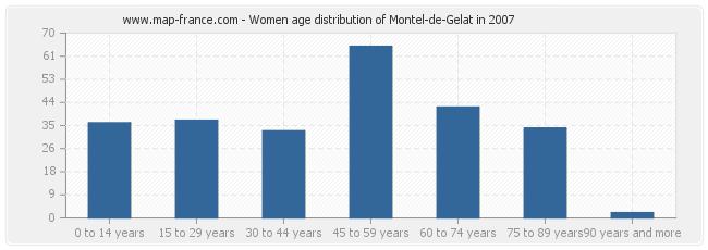 Women age distribution of Montel-de-Gelat in 2007
