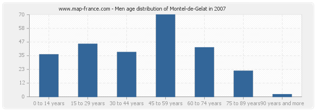 Men age distribution of Montel-de-Gelat in 2007