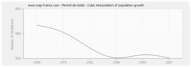 Montel-de-Gelat : Cubic interpolation of population growth