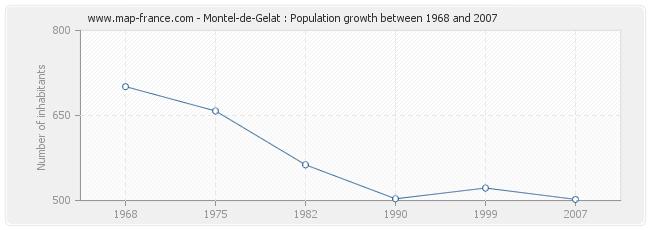 Population Montel-de-Gelat