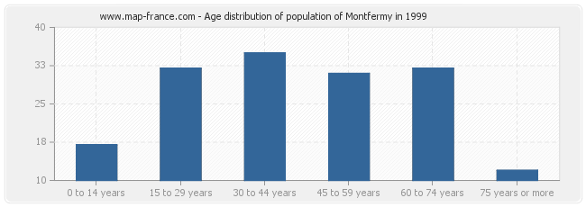 Age distribution of population of Montfermy in 1999