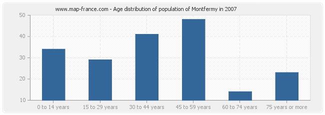 Age distribution of population of Montfermy in 2007