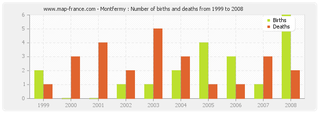 Montfermy : Number of births and deaths from 1999 to 2008