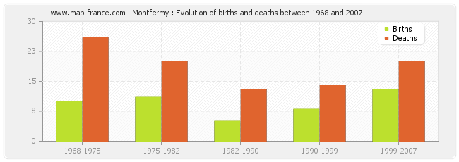 Montfermy : Evolution of births and deaths between 1968 and 2007