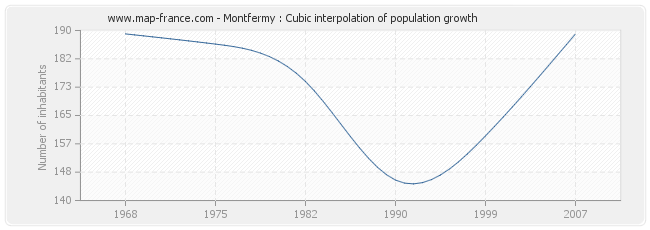 Montfermy : Cubic interpolation of population growth