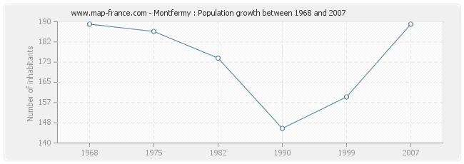 Population Montfermy