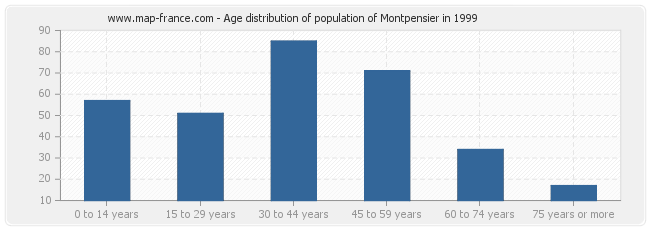 Age distribution of population of Montpensier in 1999