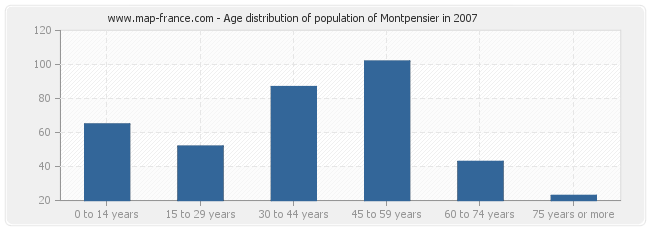 Age distribution of population of Montpensier in 2007