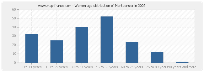 Women age distribution of Montpensier in 2007