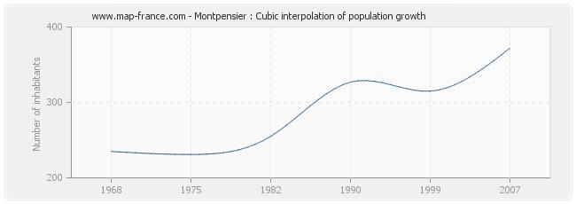 Montpensier : Cubic interpolation of population growth