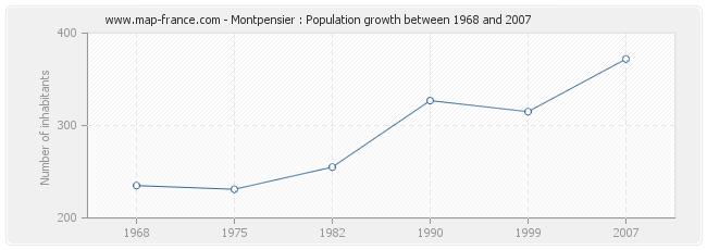 Population Montpensier