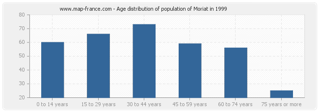 Age distribution of population of Moriat in 1999