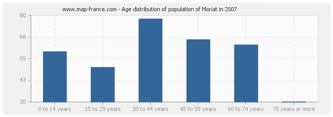 Age distribution of population of Moriat in 2007