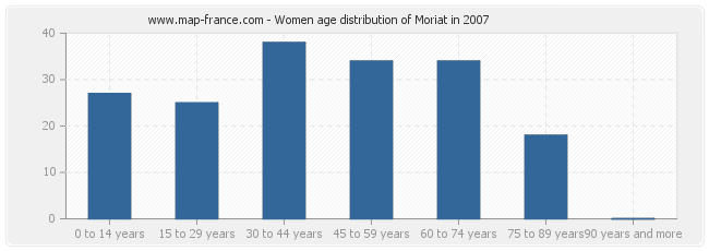 Women age distribution of Moriat in 2007