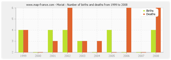 Moriat : Number of births and deaths from 1999 to 2008
