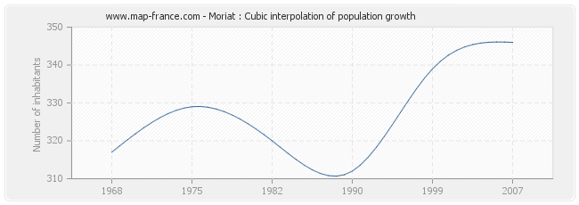Moriat : Cubic interpolation of population growth