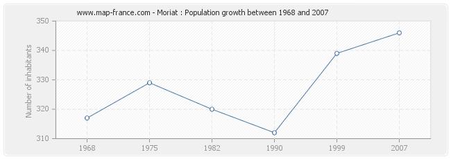 Population Moriat