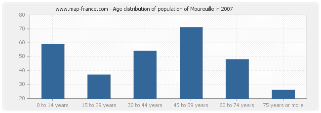 Age distribution of population of Moureuille in 2007