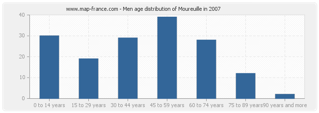 Men age distribution of Moureuille in 2007