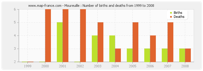Moureuille : Number of births and deaths from 1999 to 2008