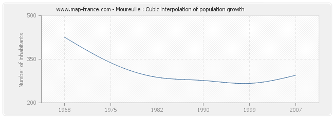 Moureuille : Cubic interpolation of population growth
