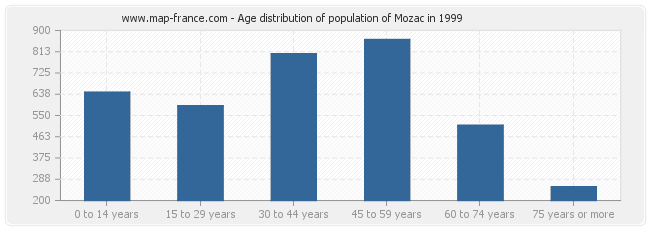 Age distribution of population of Mozac in 1999
