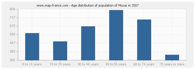 Age distribution of population of Mozac in 2007