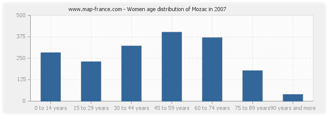 Women age distribution of Mozac in 2007