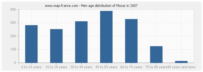 Men age distribution of Mozac in 2007