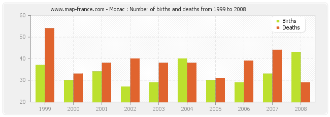 Mozac : Number of births and deaths from 1999 to 2008