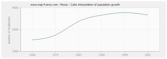 Mozac : Cubic interpolation of population growth