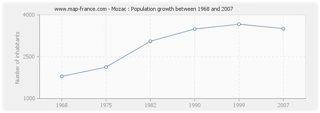 Population Mozac