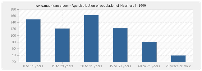 Age distribution of population of Neschers in 1999