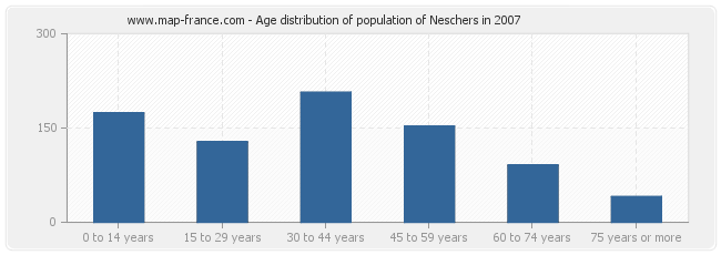 Age distribution of population of Neschers in 2007