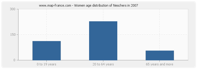 Women age distribution of Neschers in 2007
