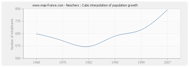 Neschers : Cubic interpolation of population growth