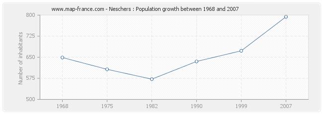 Population Neschers