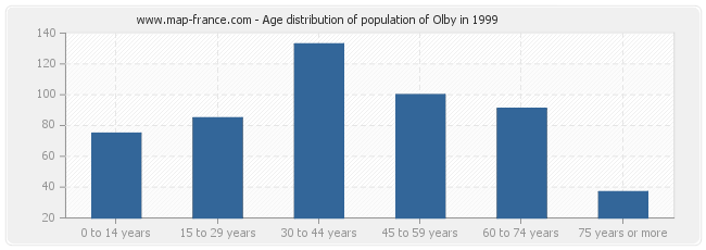 Age distribution of population of Olby in 1999