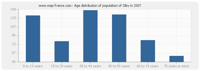 Age distribution of population of Olby in 2007